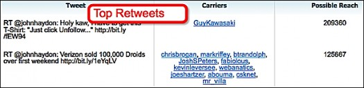 klout-top-retweets