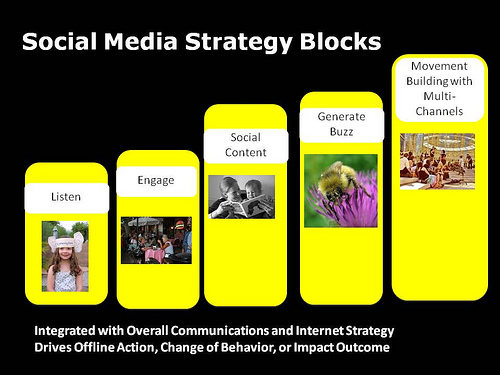social media strategy blocks