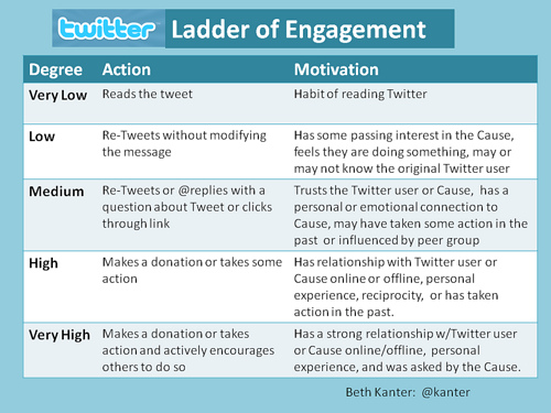Twitter-ladder-of-engagement