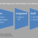 Social media: Who will do the work in your org?