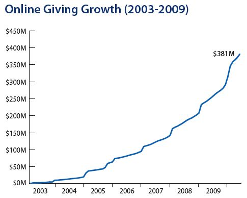 Online Giving chart