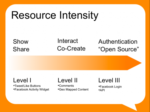 resource intensity graphic