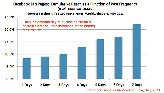number-of-days-to-publish-to-FB