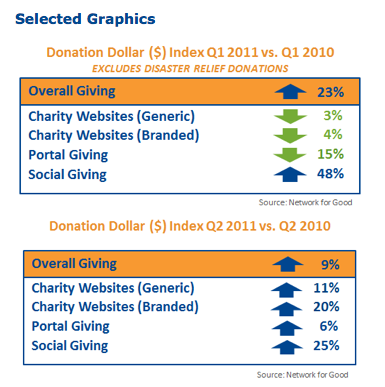 Online giving growth