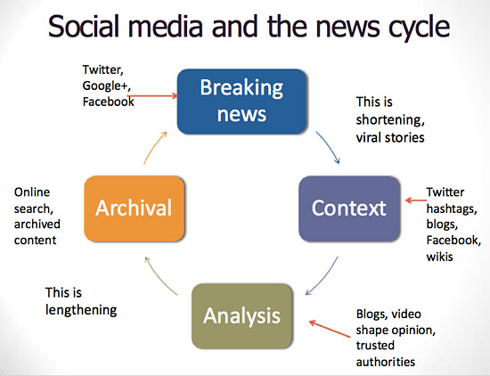 how social media has changed our society media essay