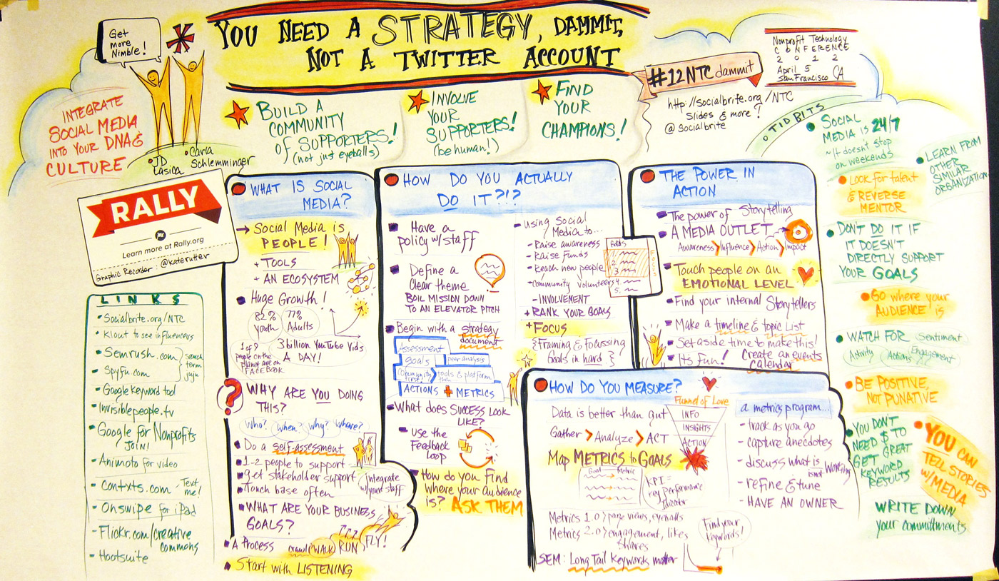 nonprofit social media strategy template - 7 tips for your nonprofit communications plan socialbrite