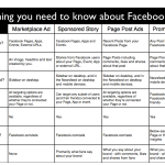 4 kinds of Facebook ad types compared