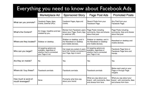 FB Ad Chart