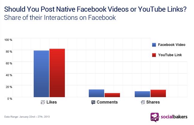 FB v. YouTube Graph