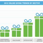 Nonprofits: Focus on donor retention in 2013