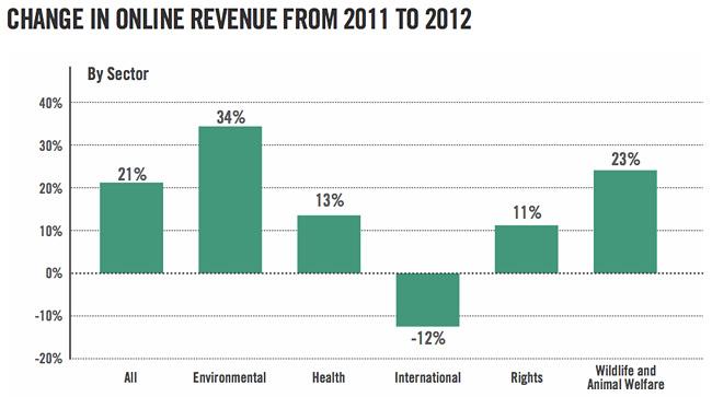online-revenue