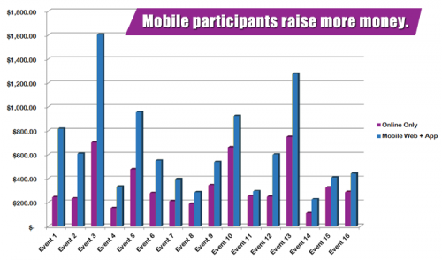 mobileparticipants