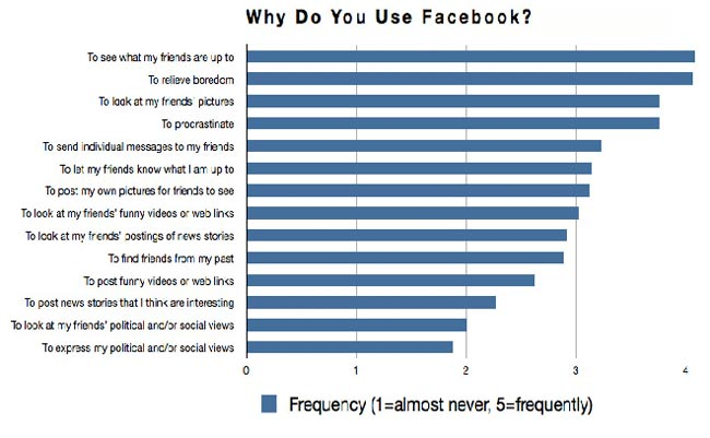 Why-do-most-people-use-Facebook