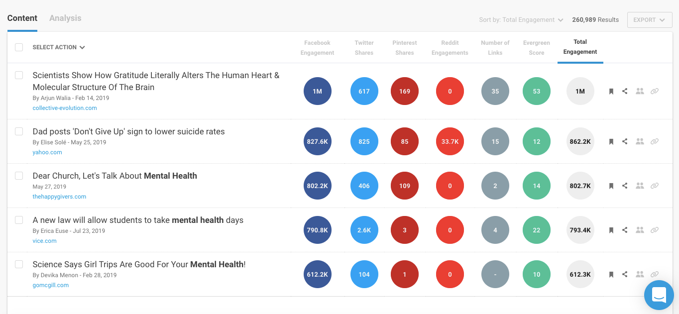"A search on Buzzsumo for ""mental health"" stories."